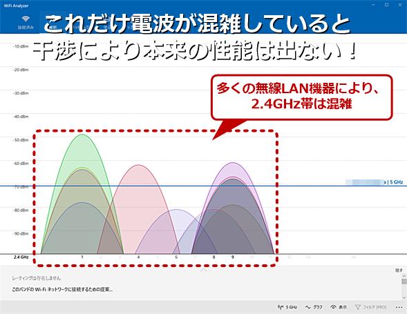 通信速度が遅いのは電波が混雑しているから?