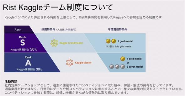 図8 RistのKaggler制度(採用時/社内ランク)