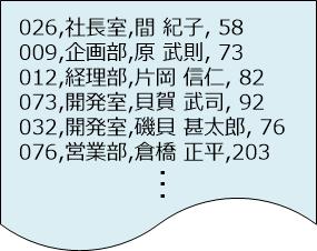 並べ替える前のCSVデータ