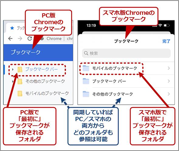 PC版とスマホ版で「最初に」ブックマークが保存されるフォルダの違い