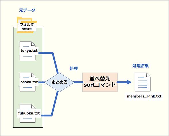 データ形式とファイルの構成