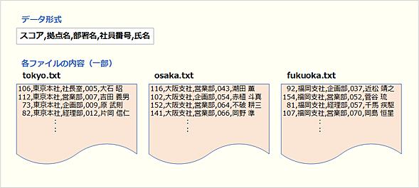データ形式と各ファイルの内容