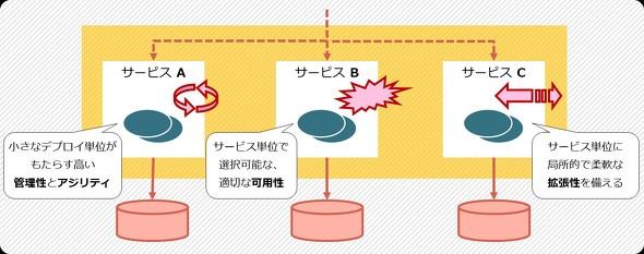 マイクロサービスアーキテクチャの概要と特徴