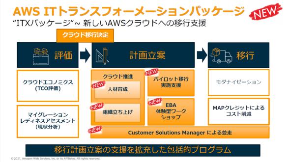 ITXパッケージの全体像(出典:AWSジャパン)