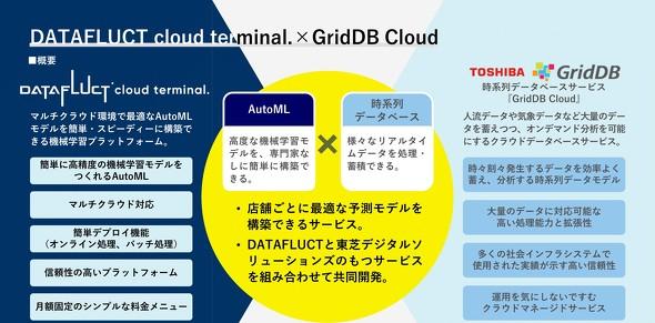 GridDB CloudとDATAFLUCT cloud terminal.の概要(出典:TDSL、DATAFLUCTより)
