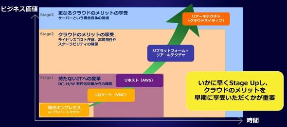 クラウド移行を各ステージに分類したイメージ