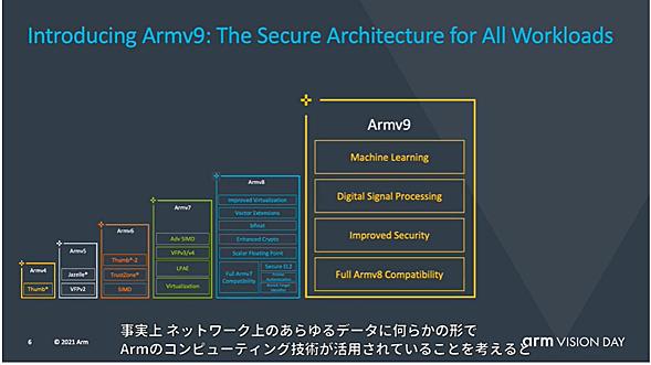 Armのアーキテクチャの流れ