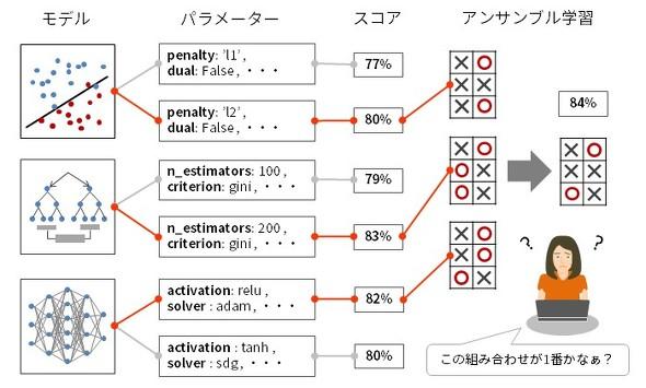 図1 AutoMLを使わない機械学習の例