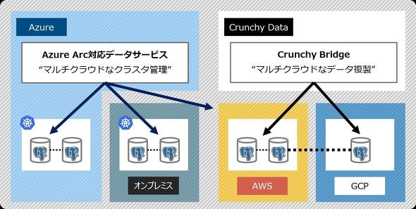 マルチクラウドにおける「クラスタ管理」と「データ複製」のイメージ