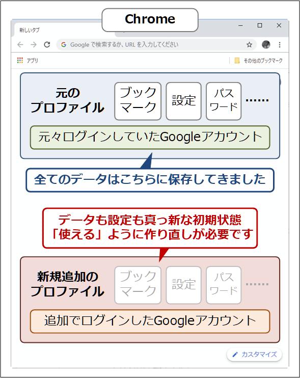 [OK]ボタンを押すと初期状態のプロファイルに切り替わってしまう!