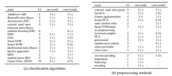 図2 分類アルゴリズムおよび前処理手法の一覧