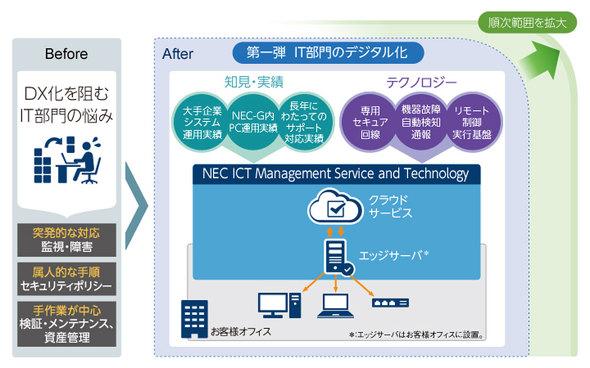 NEC ICT Management Service and Technologyのコンセプト。IT部門が新たな取り組みに集中するための「余白」を生み出す(提供:NEC)