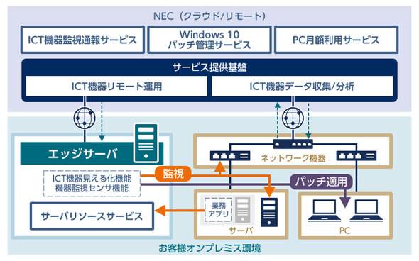 サービスの仕組み。オンプレミス環境に専用のエッジサーバを導入するだけで、運用業務の標準化、自動化が可能だ(提供:NEC)