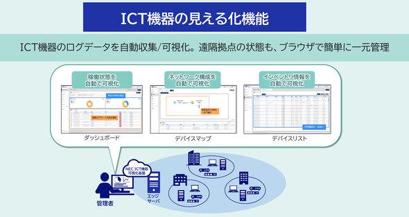 ICT環境を可視化することで、属人化などによるシステムのブラックボックス化を抑制する他、運用業務の標準化、突発的な障害への対応などを包括支援する(提供:NEC)