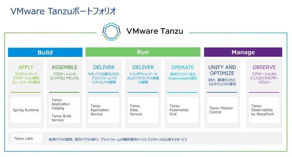 VMware Tanzuのポートフォリオ