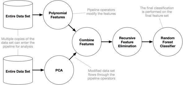 図1 TPOT pipelineの例