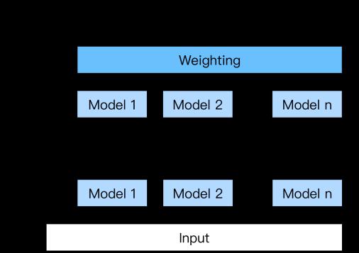 図1 AutoGluonの多層スタックアンサンブル(出典:arXiv:2003.06505)