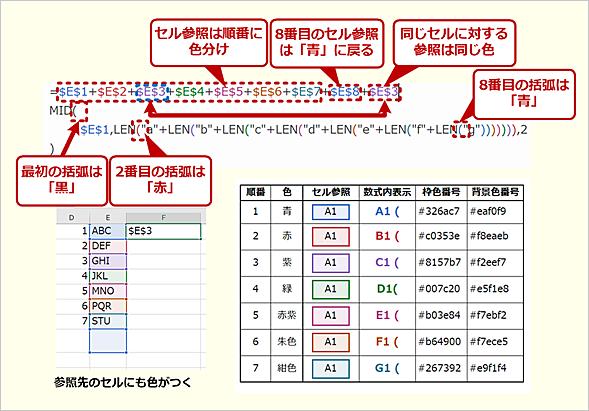 Excelのセル参照と括弧の色分け