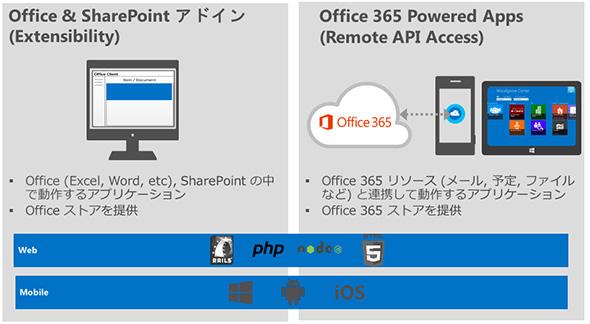 図1 Office 365で利用可能な2種類のアプリケーション開発方法