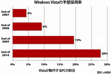 Windows Vista Adoption