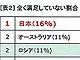 「ワーク・ライフ・バランスに不満」日本が1位、少子化にも反映か