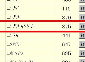 金融 機関 コード 三井 住友 銀行
