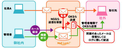 ro_nttpc_mailluck_system.jpg