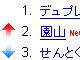 """""""急上昇""""した検索ワード、グーグルが世界初公開"""