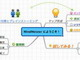 アクト・ツー、無料のマインドマップ作成サービス「マインドマイスター」日本語版を提供