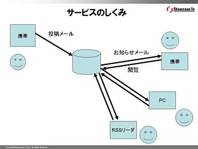 図1:ひと工夫前の作例