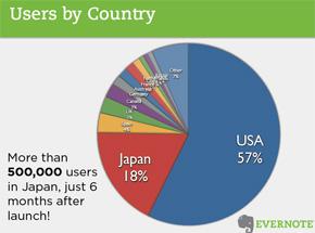 ユーザーの国別分布