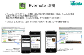 Evernote連係