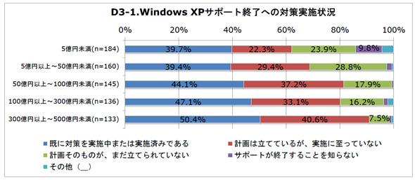 Windows XPサポート終了への対策実施状況