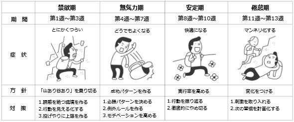 やめる習慣のロードマップ(身体習慣)