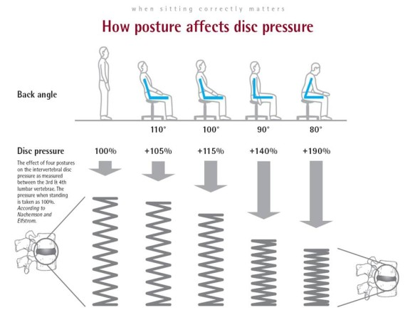 姿勢による椎間板への圧力の違い