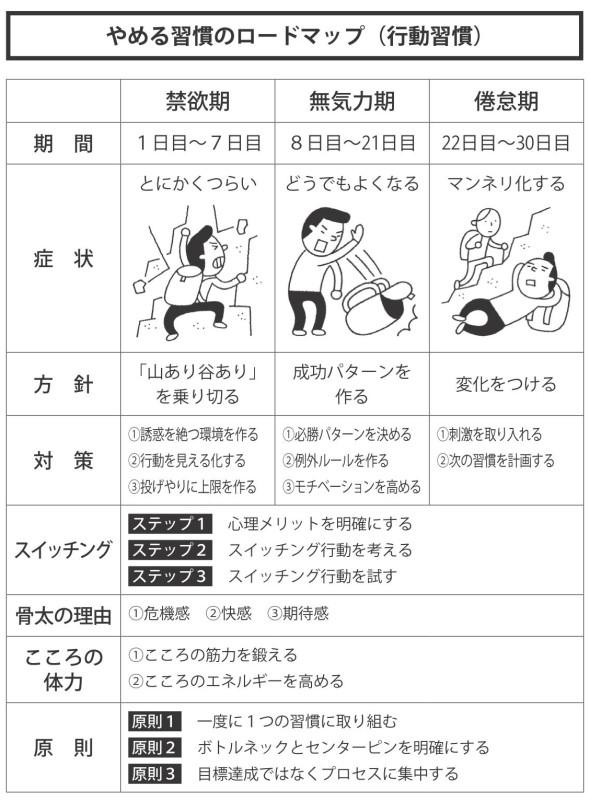 やめる習慣のロードマップ(行動習慣)