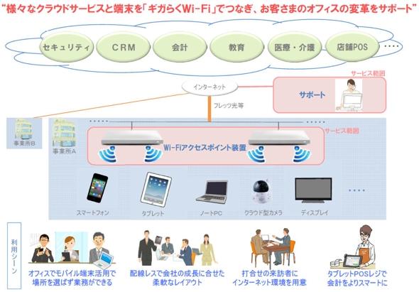 「ギガらくWi-Fi」利用イメージ