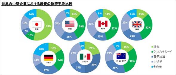 世界の中堅企業における経費の決済手段比較