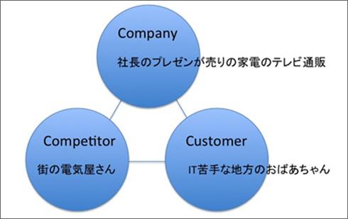 ジャパネットたかたの3C分析図例