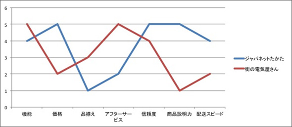 ジャパネットたかたの価値曲線