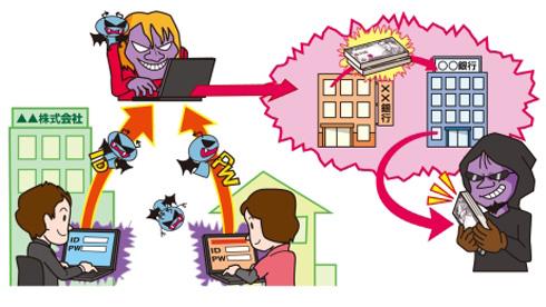 情報セキュリティ10大脅威 2015