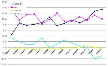 ボーダフォンが5万の純減、ツーカーも純減に~2月の契約者数 - ITmedia ...