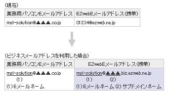 Au メール アドレス 「auのメールアドレスがezweb.ne.jpから『au.com』に変更」の注意点・...
