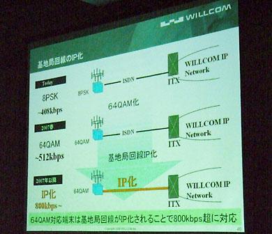 ネットワーク高速化のロードマップ