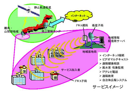 リビング+:準ミリ波と衛星を組...