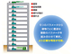 地震に対する建造物の安全度を測定するシステム、新たに低層建物に対応