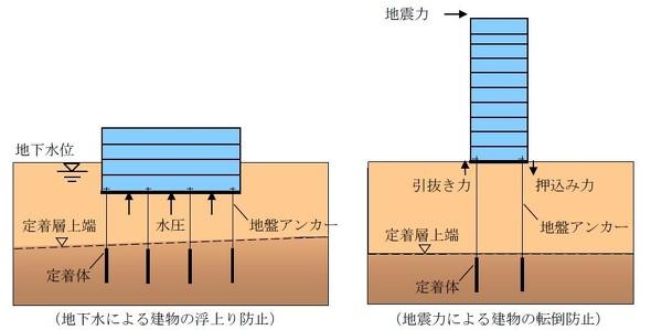 熊谷組、地盤アンカーの定着層到達を確認する技術を開発:新工法 - BUILT