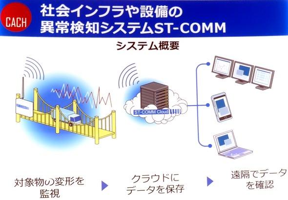 ワイヤレスひずみモニタリングシステムの概要図