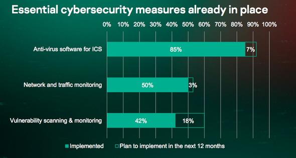 OT/ICSにおけるセキュリティ対策の必要性は徐々に認識されつつある