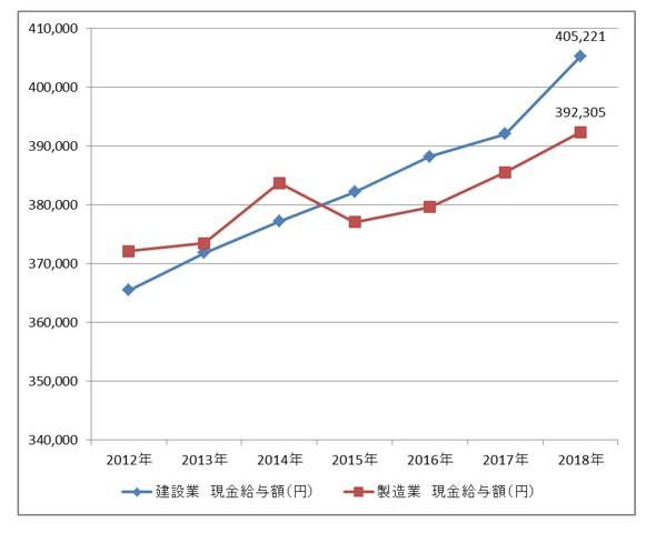 建設業の平均給与は「40.3万円」で、製造業の「39.1万円」を上回る ...